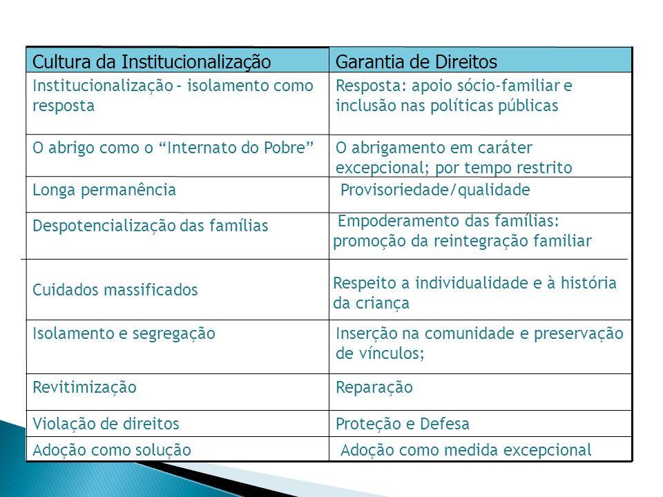 Cultura da Institucionalização