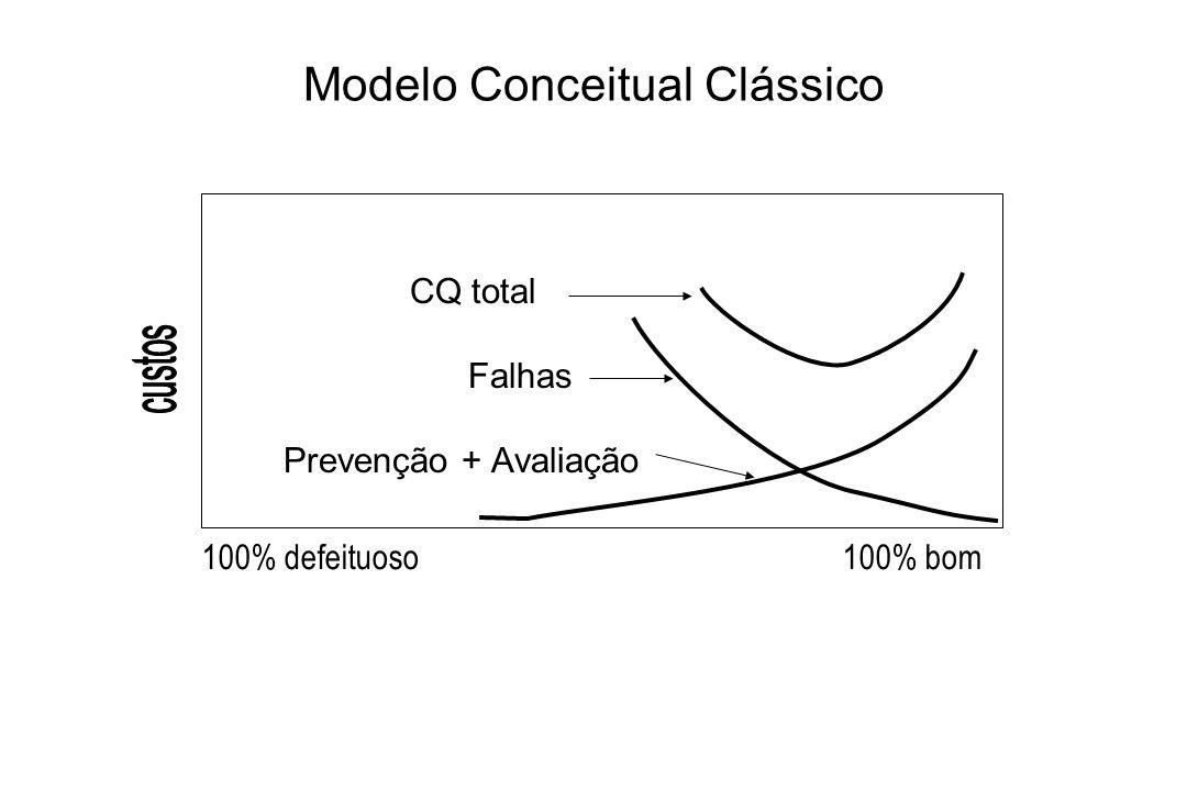 Modelo Conceitual Clássico