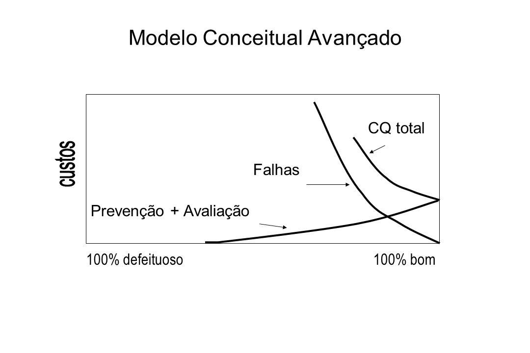 Modelo Conceitual Avançado