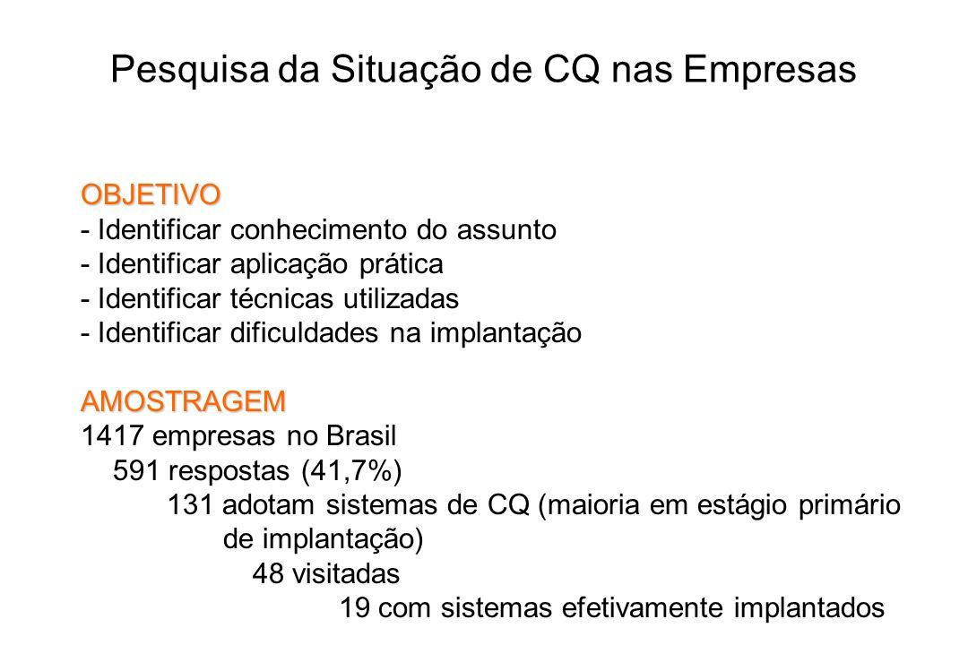 Pesquisa da Situação de CQ nas Empresas