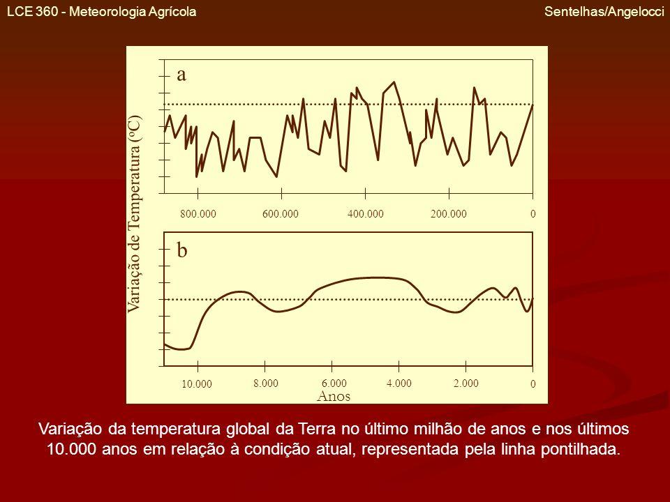 a b Variação de Temperatura (oC) Anos