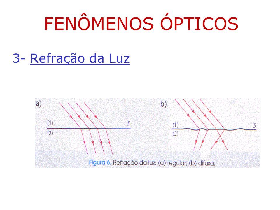 FENÔMENOS ÓPTICOS 3- Refração da Luz