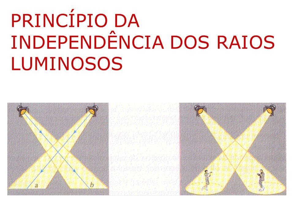 PRINCÍPIO DA INDEPENDÊNCIA DOS RAIOS LUMINOSOS
