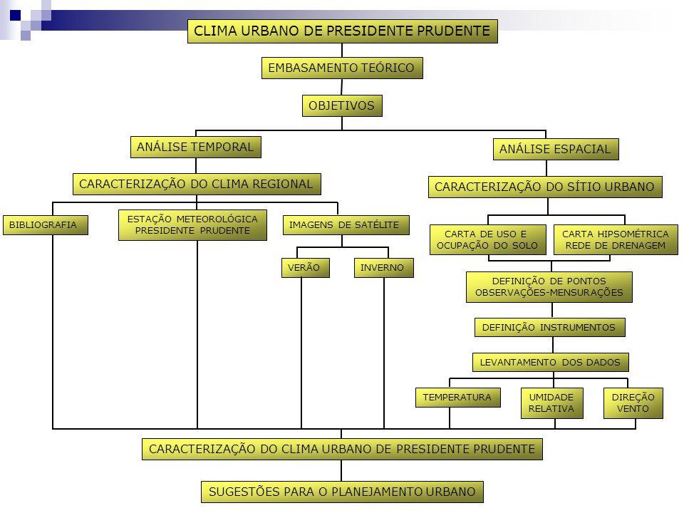 CLIMA URBANO DE PRESIDENTE PRUDENTE