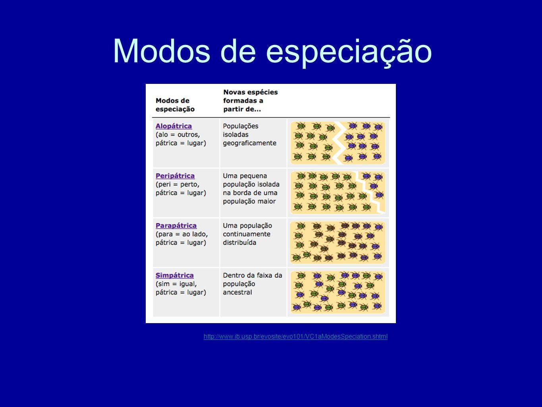 Modos de especiação http://www.ib.usp.br/evosite/evo101/VC1aModesSpeciation.shtml