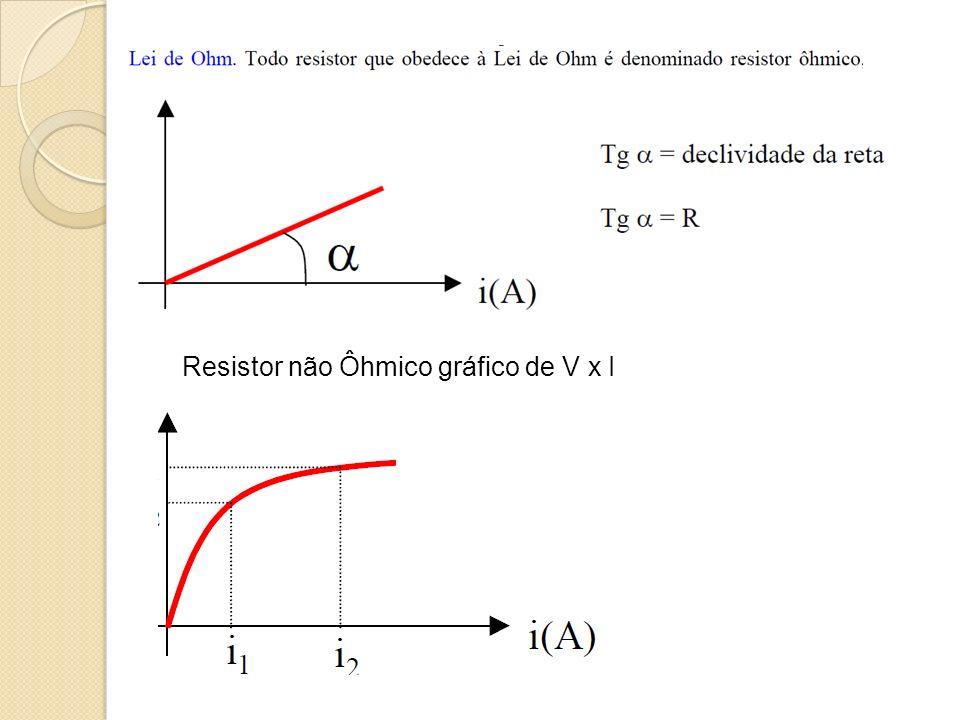 Resistor não Ôhmico gráfico de V x I