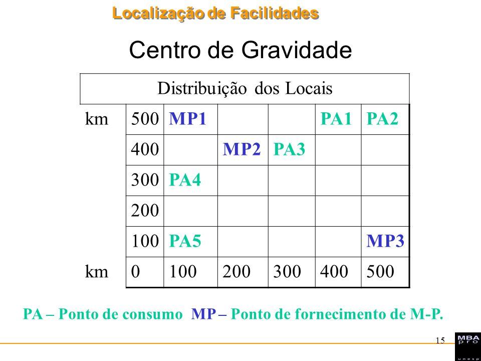 Distribuição dos Locais