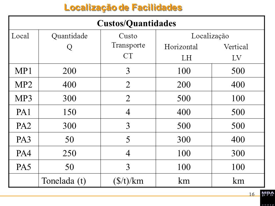 Custos/Quantidades MP1 200 3 100 500 MP2 400 2 MP3 300 PA1 150 4 PA2