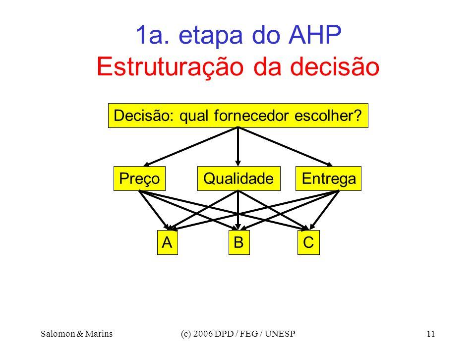 1a. etapa do AHP Estruturação da decisão