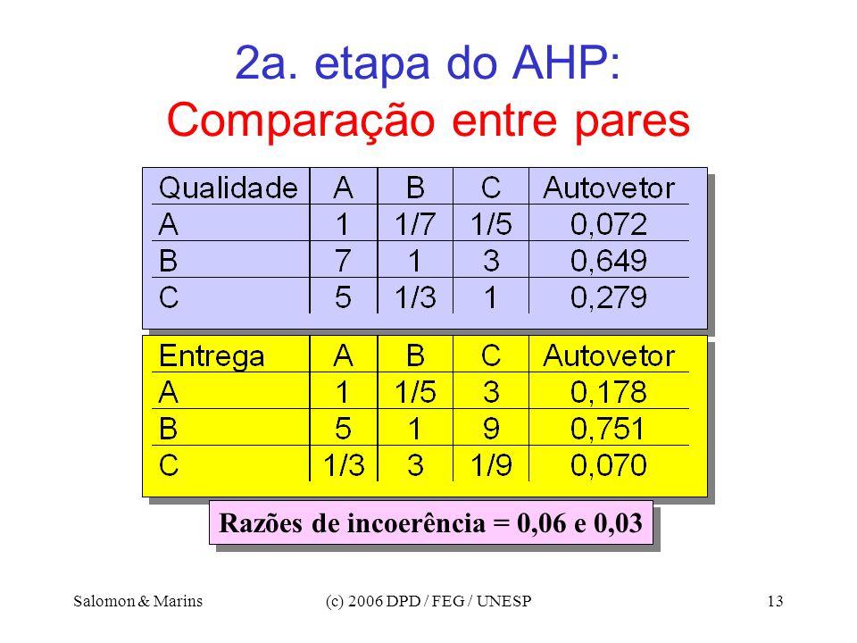 2a. etapa do AHP: Comparação entre pares