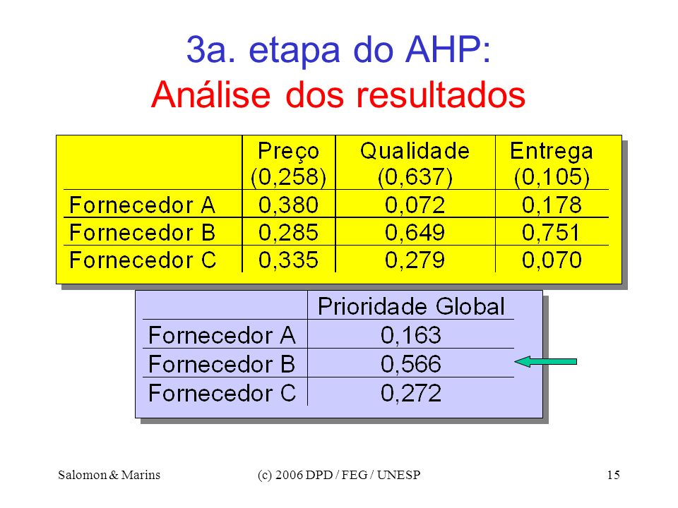 3a. etapa do AHP: Análise dos resultados