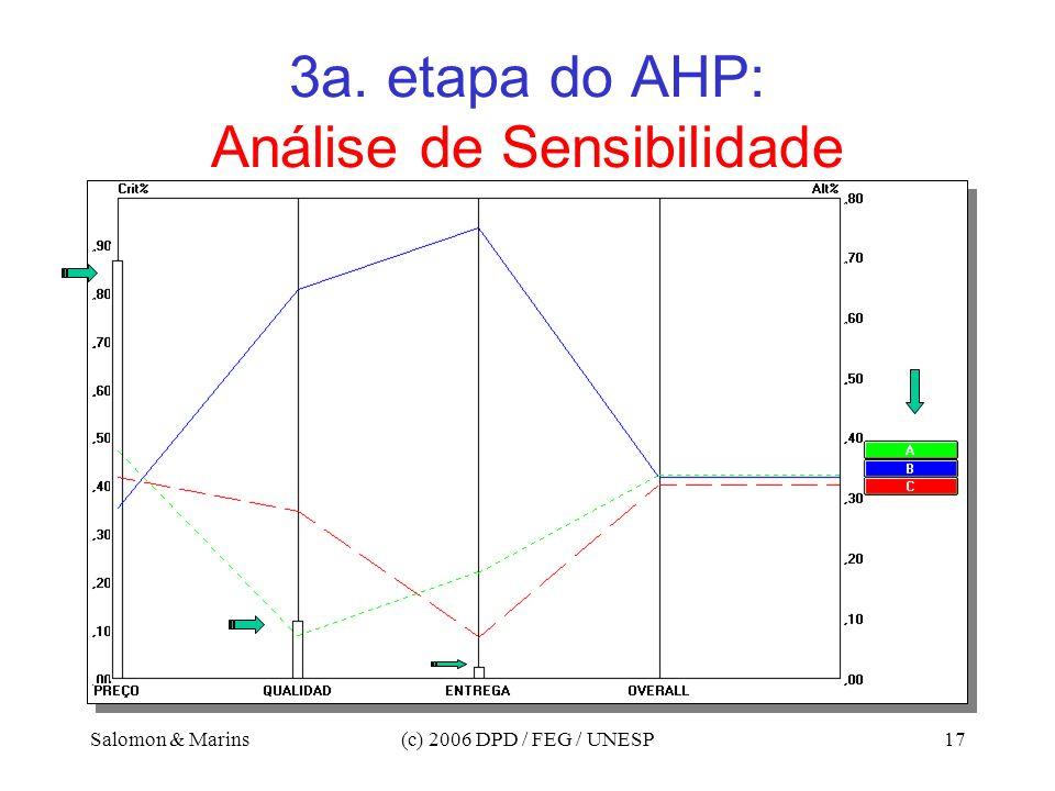 3a. etapa do AHP: Análise de Sensibilidade