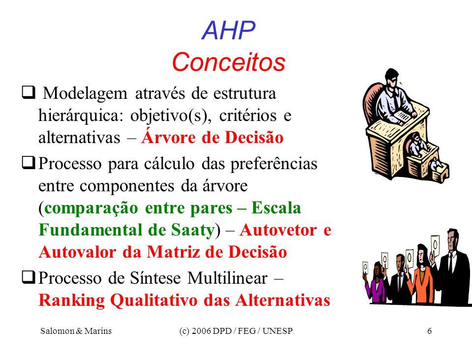 AHP Conceitos Modelagem através de estrutura hierárquica: objetivo(s), critérios e alternativas – Árvore de Decisão.