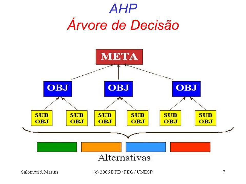 AHP Árvore de Decisão Salomon & Marins (c) 2006 DPD / FEG / UNESP