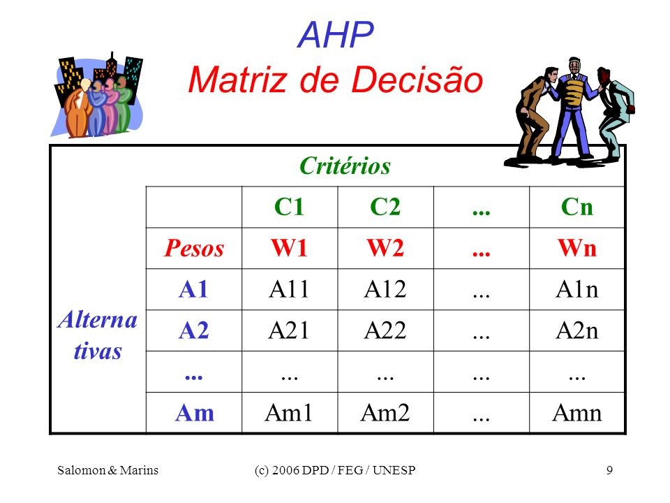 AHP Matriz de Decisão Critérios Alternativas C1 C2 ... Cn Pesos W1 W2