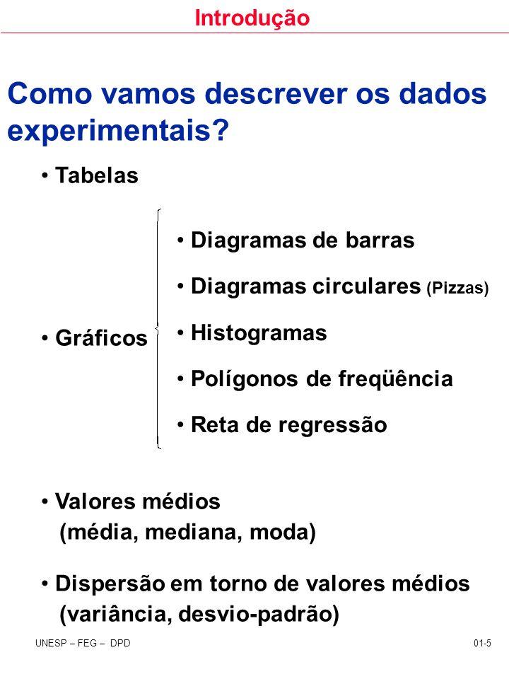 Como vamos descrever os dados experimentais