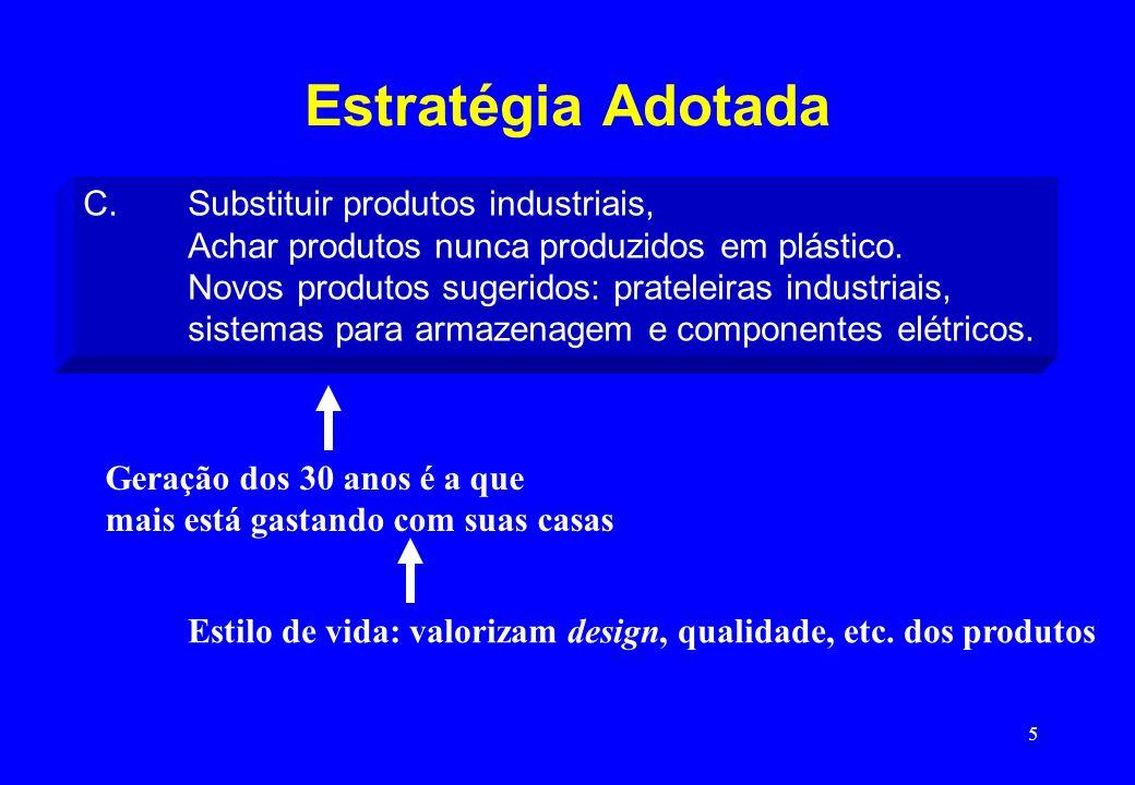 Estratégia Adotada C. Substituir produtos industriais,