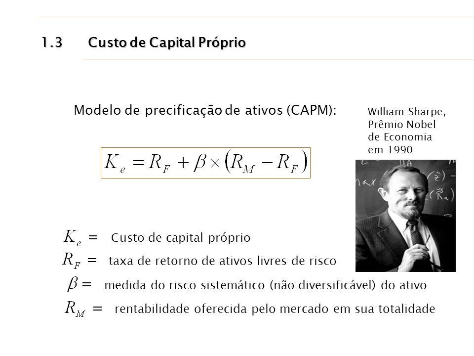 Modelo de precificação de ativos (CAPM):