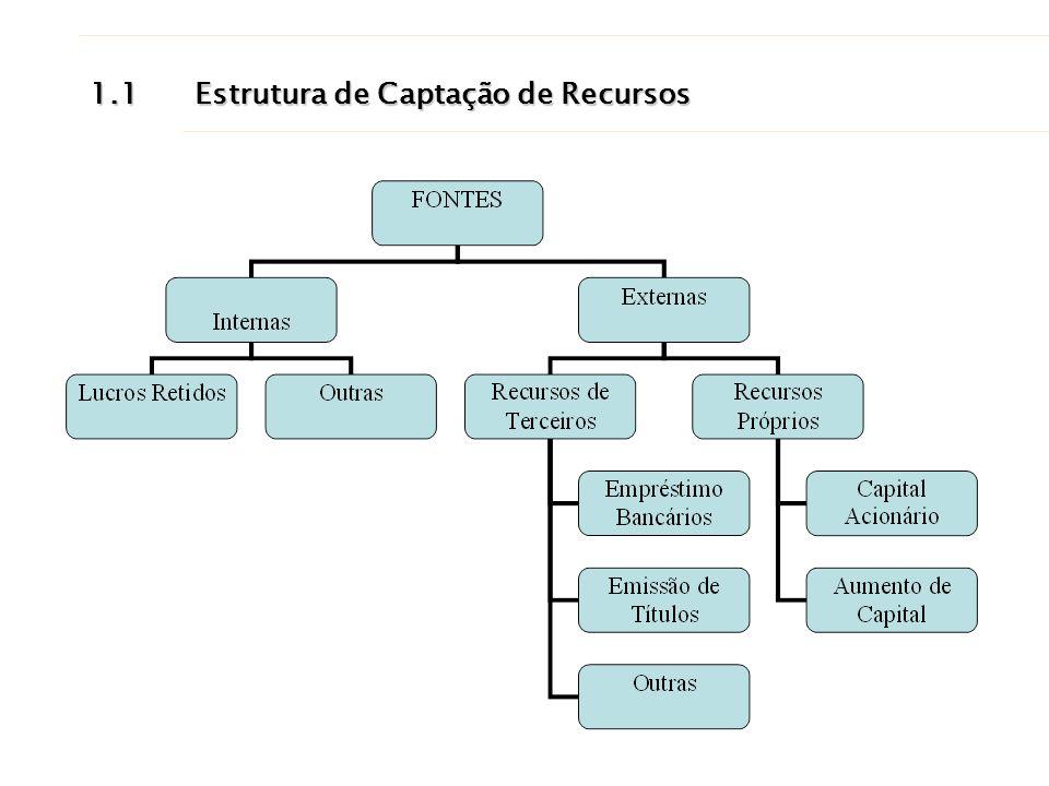 1.1 Estrutura de Captação de Recursos