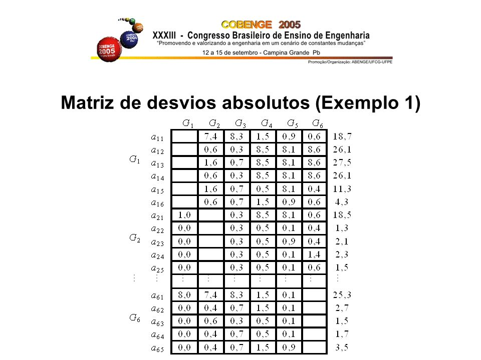 Matriz de desvios absolutos (Exemplo 1)