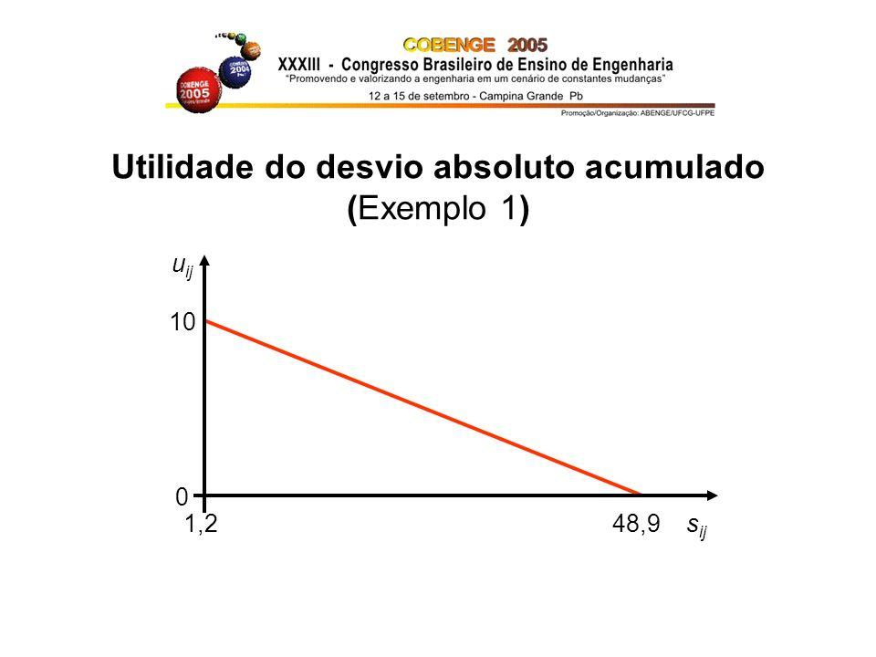Utilidade do desvio absoluto acumulado (Exemplo 1)