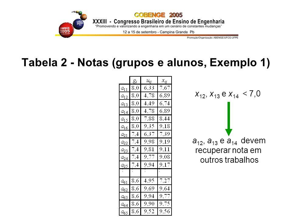 Tabela 2 - Notas (grupos e alunos, Exemplo 1)