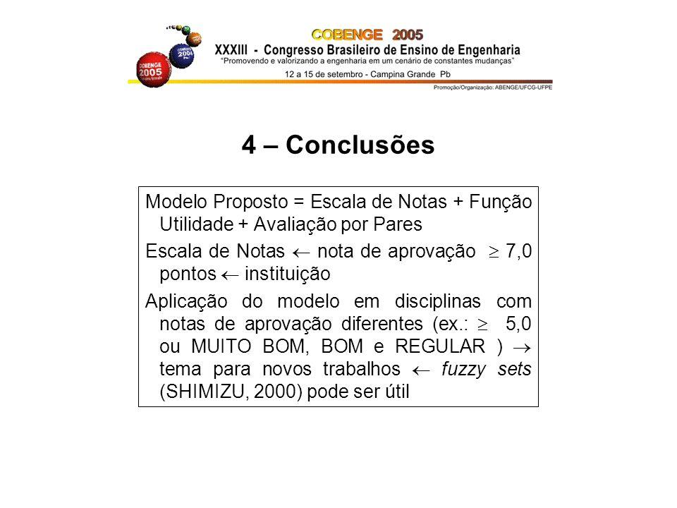 4 – Conclusões Modelo Proposto = Escala de Notas + Função Utilidade + Avaliação por Pares.