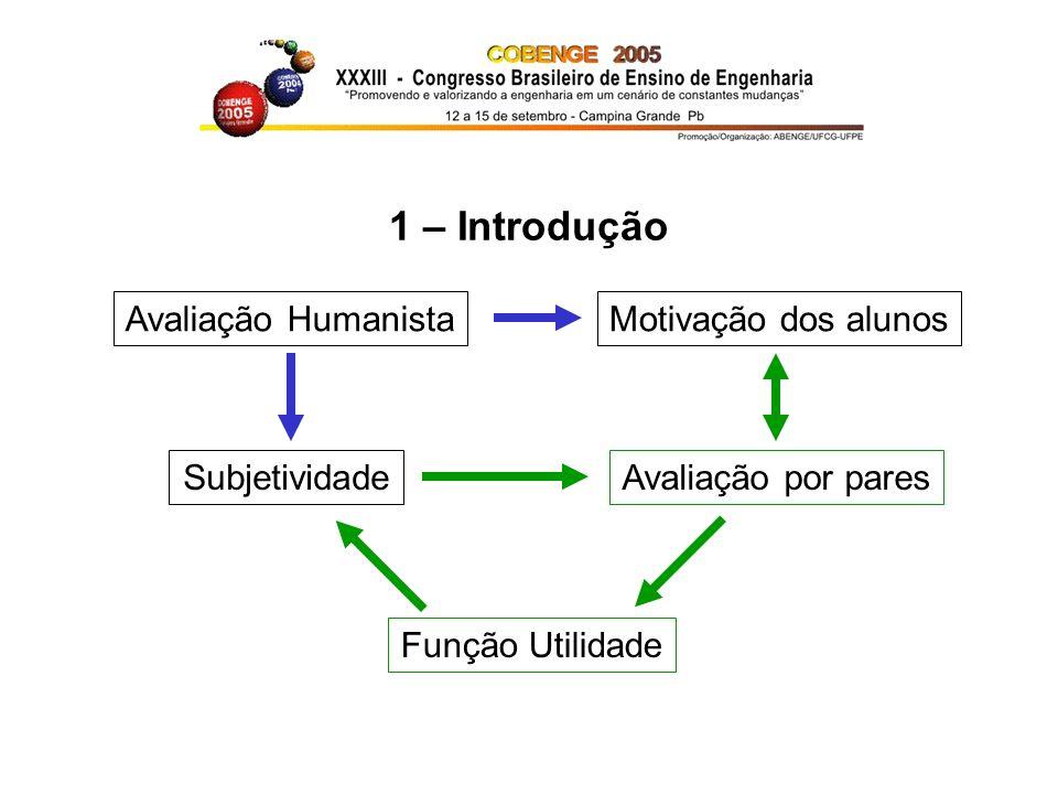 1 – Introdução Avaliação Humanista Motivação dos alunos Subjetividade