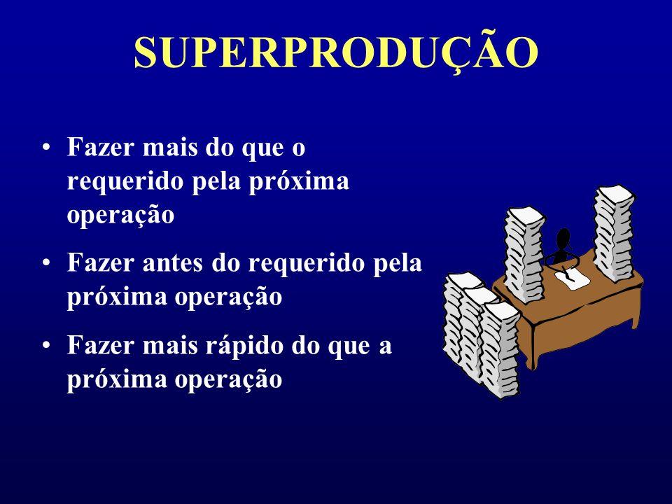 SUPERPRODUÇÃO Fazer mais do que o requerido pela próxima operação