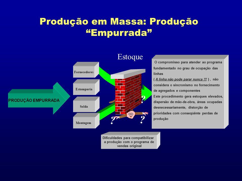 Produção em Massa: Produção Empurrada Estoque