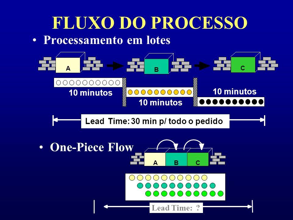 FLUXO DO PROCESSO Processamento em lotes One-Piece Flow 10 minutos