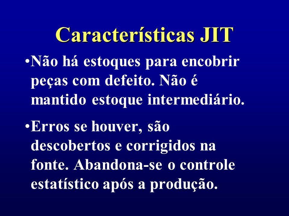 Características JIT Não há estoques para encobrir peças com defeito. Não é mantido estoque intermediário.