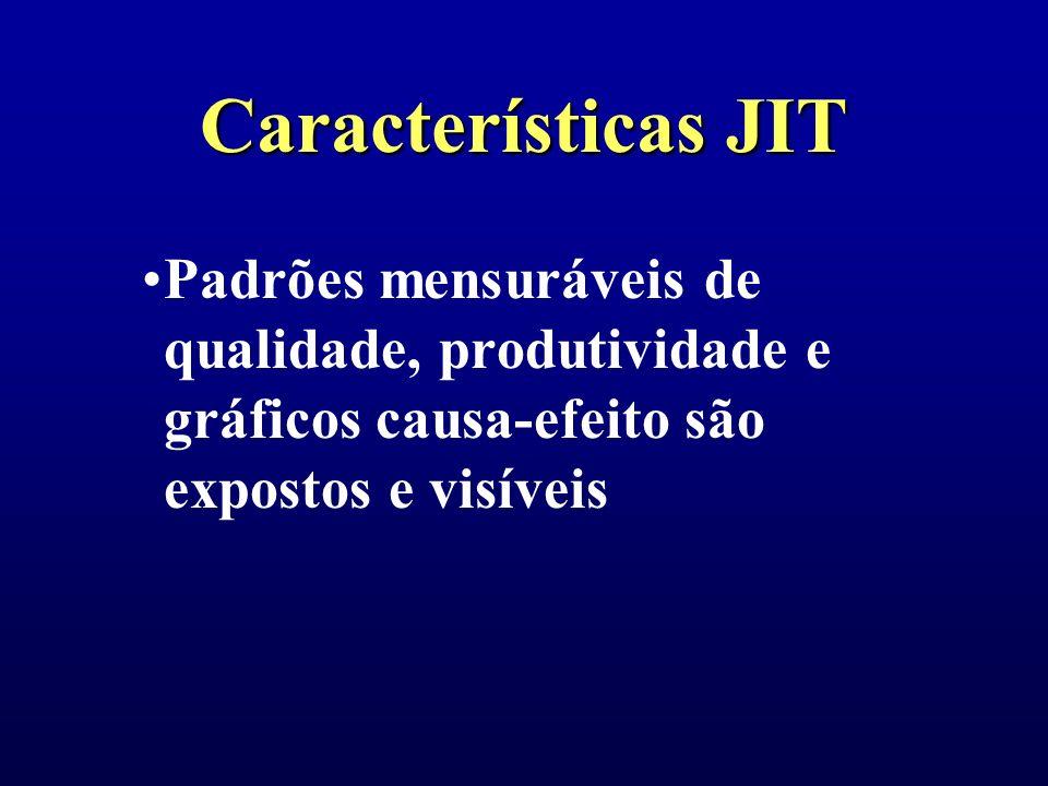 Características JIT Padrões mensuráveis de qualidade, produtividade e gráficos causa-efeito são expostos e visíveis.