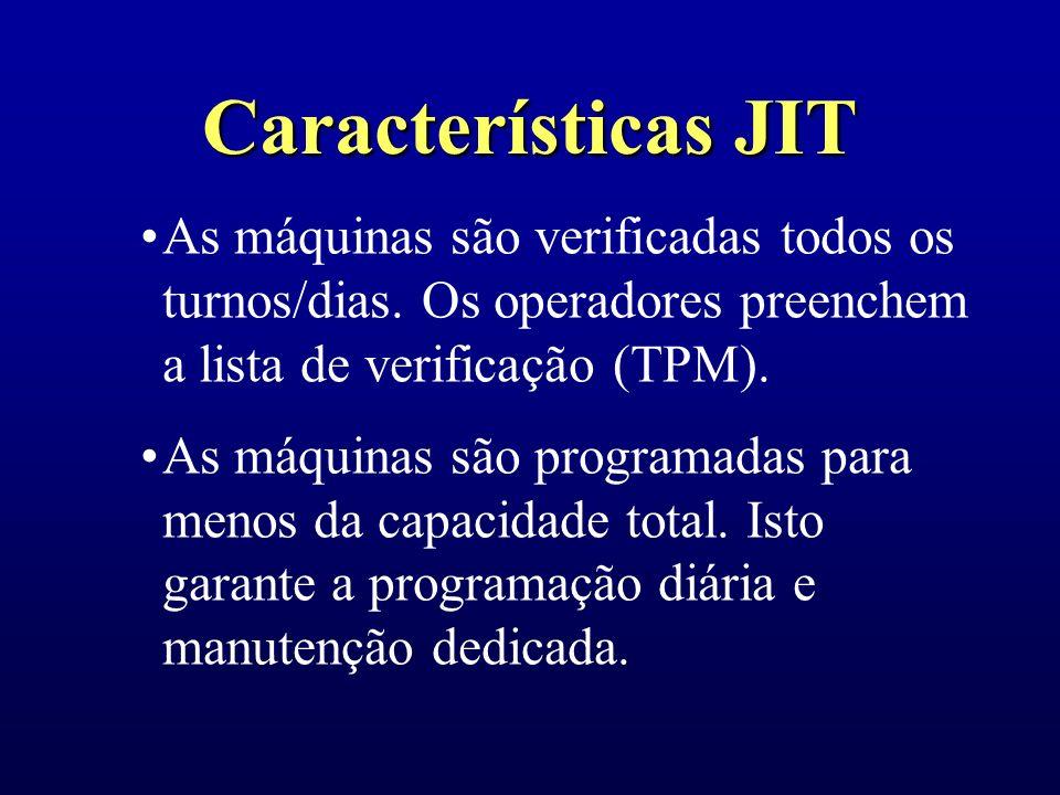 Características JIT As máquinas são verificadas todos os turnos/dias. Os operadores preenchem a lista de verificação (TPM).