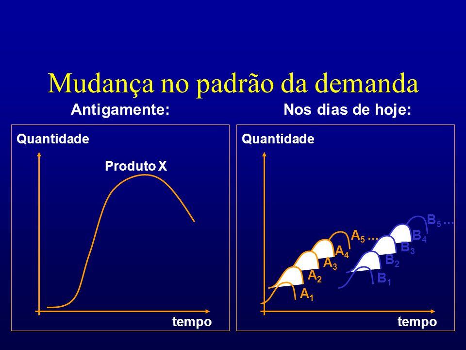 Mudança no padrão da demanda