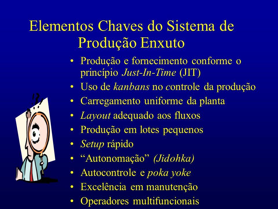 Elementos Chaves do Sistema de Produção Enxuto