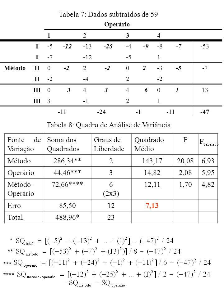 Tabela 7: Dados subtraídos de 59