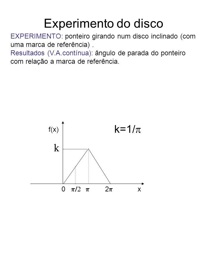 Experimento do disco k=1/p k
