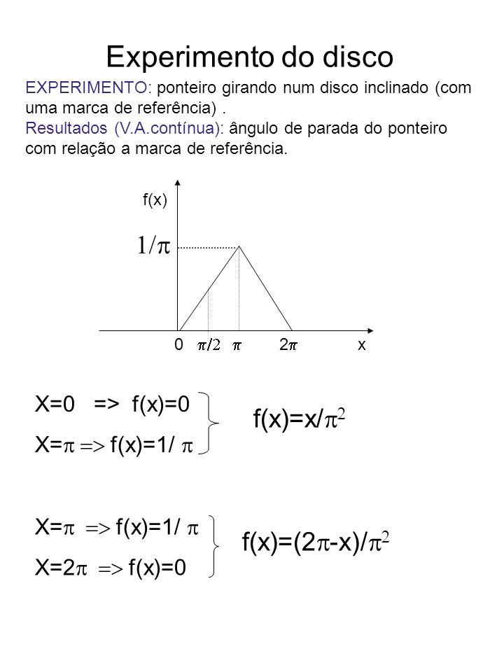 Experimento do disco 1/p f(x)=x/p2 f(x)=(2p-x)/p2 X=0 => f(x)=0