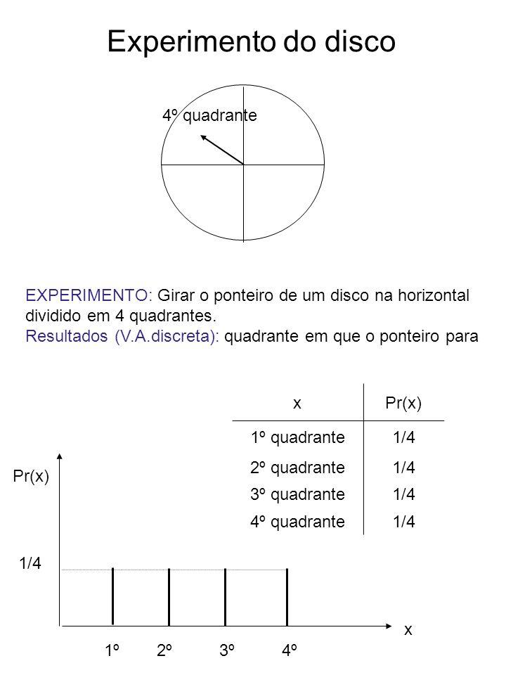 Experimento do disco 3º quadrante 2º quadrante 4º quadrante