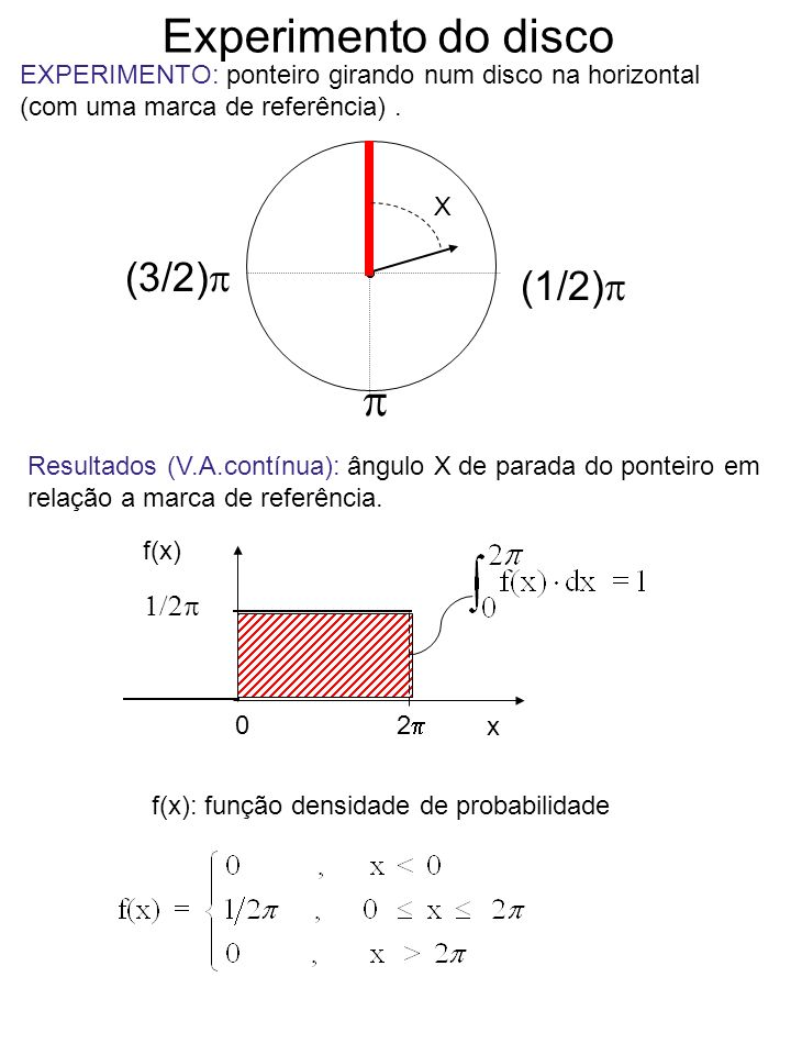 Experimento do disco p (3/2)p (1/2)p 1/2p
