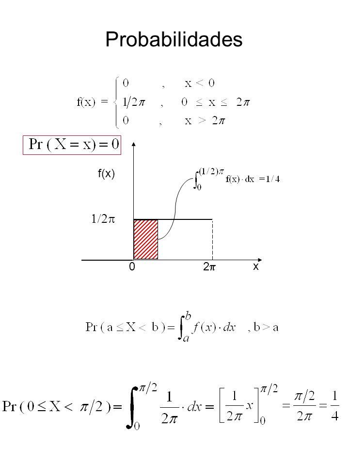 Probabilidades 0 2p 1/2p f(x) x