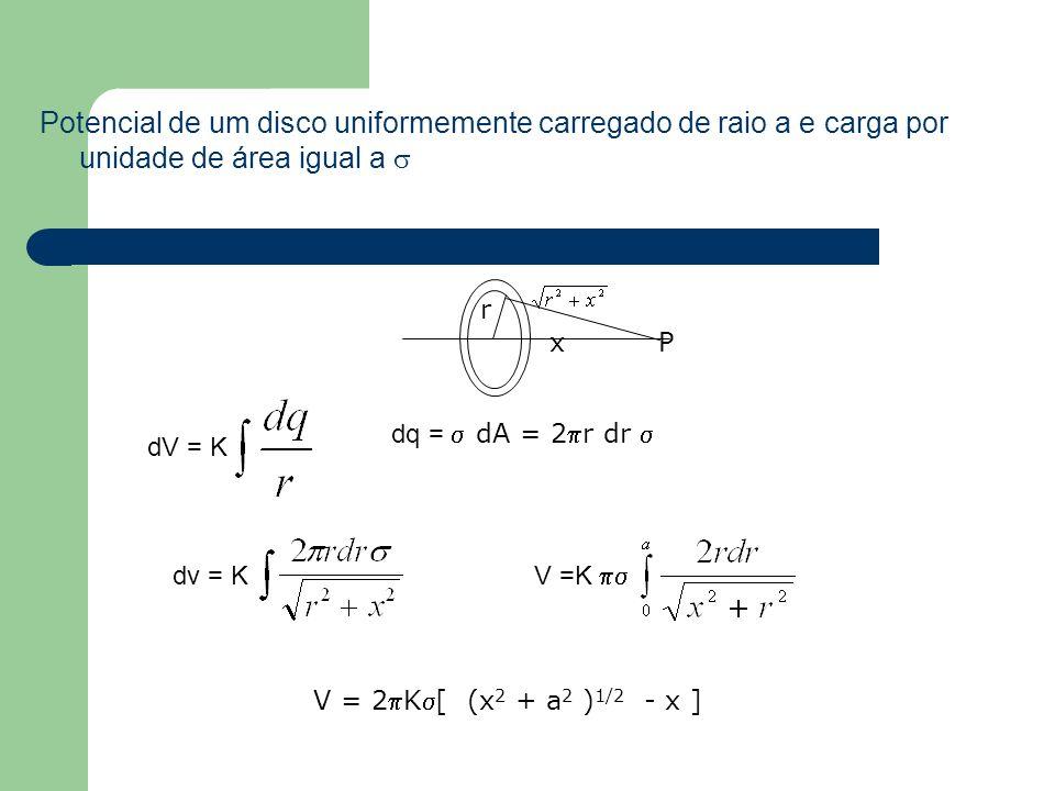 Potencial de um disco uniformemente carregado de raio a e carga por unidade de área igual a 