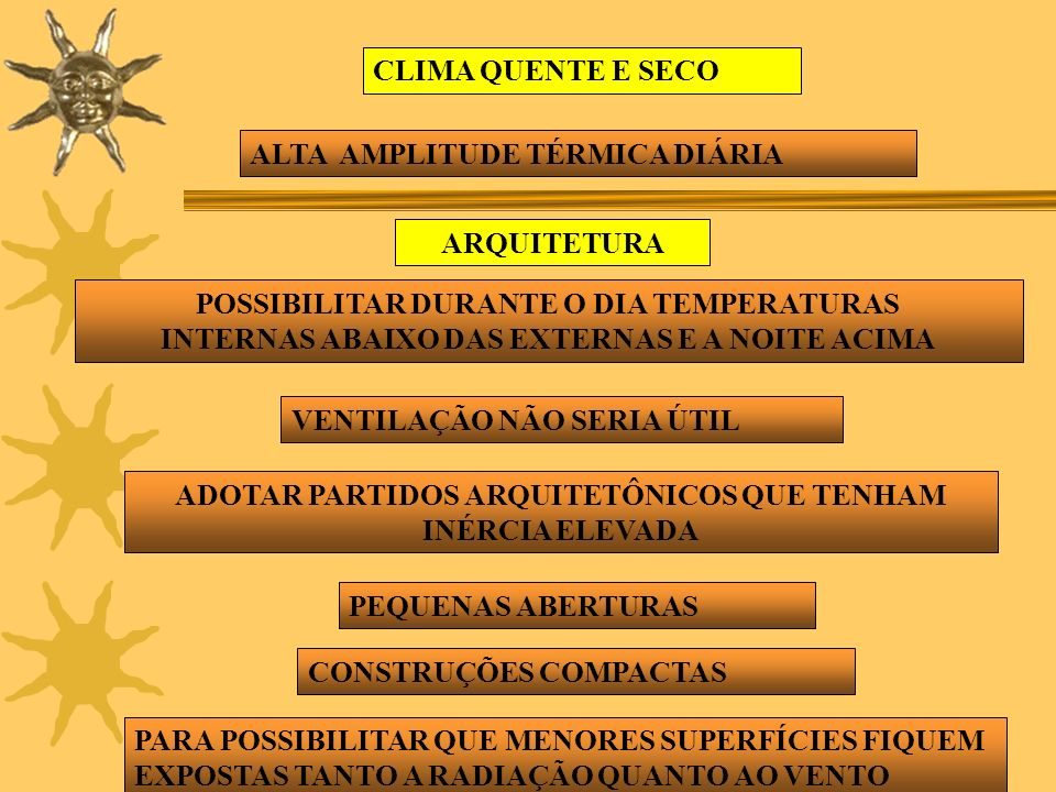 ALTA AMPLITUDE TÉRMICA DIÁRIA