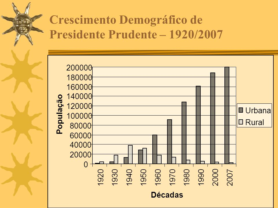 Crescimento Demográfico de Presidente Prudente – 1920/2007