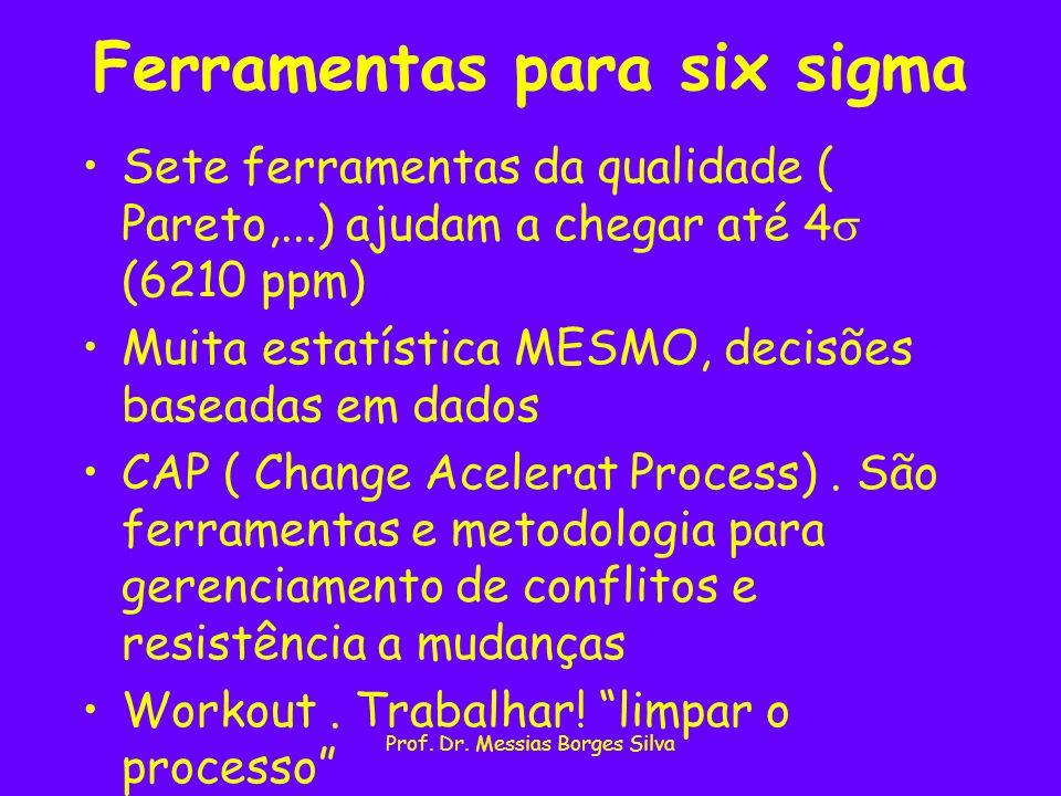 Ferramentas para six sigma