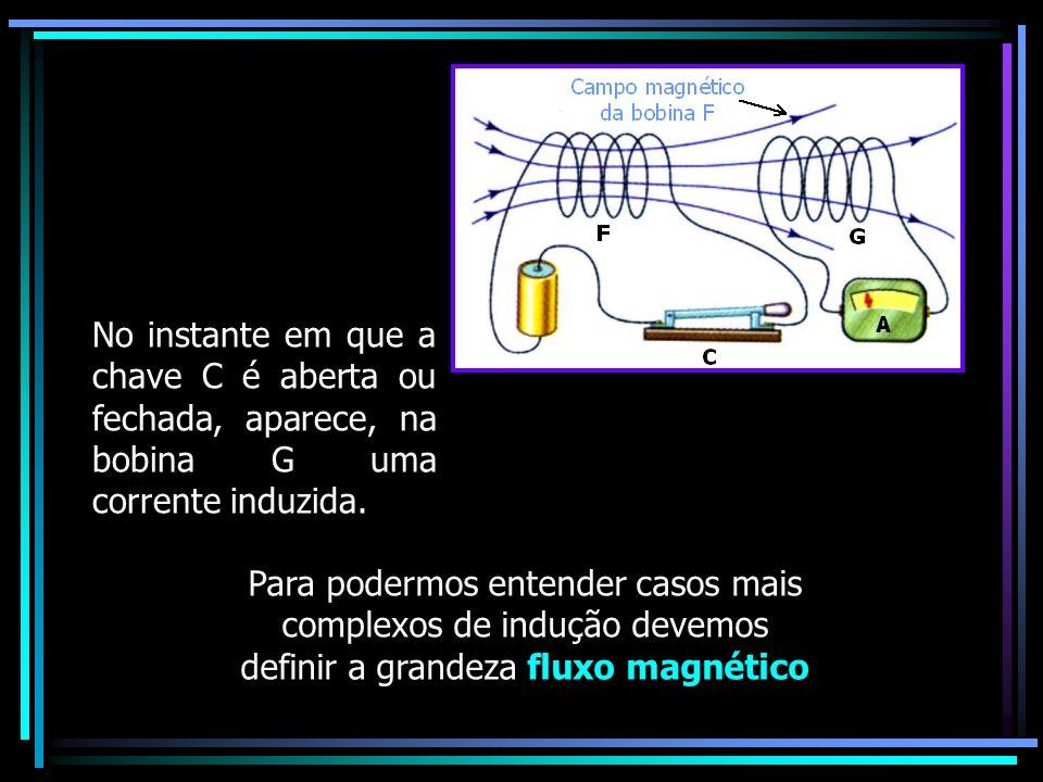 No instante em que a chave C é aberta ou fechada, aparece, na bobina G uma corrente induzida.