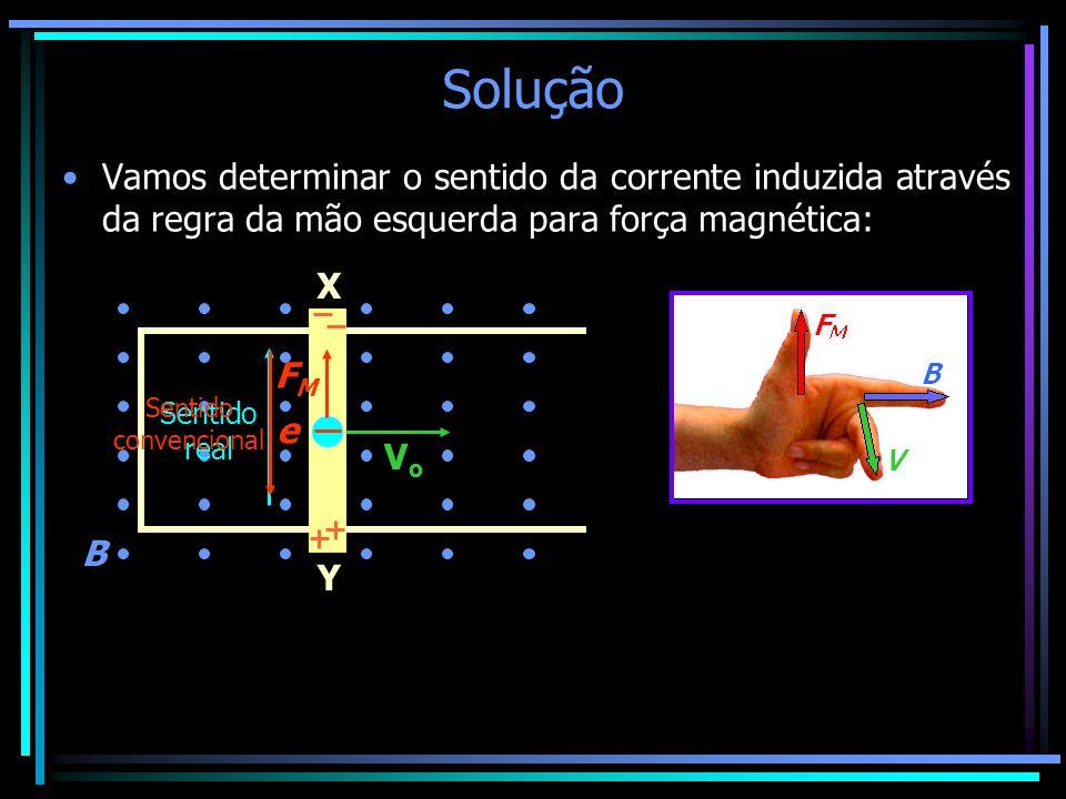 Solução Vamos determinar o sentido da corrente induzida através da regra da mão esquerda para força magnética:
