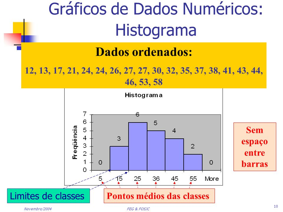 Gráficos de Dados Numéricos: Histograma