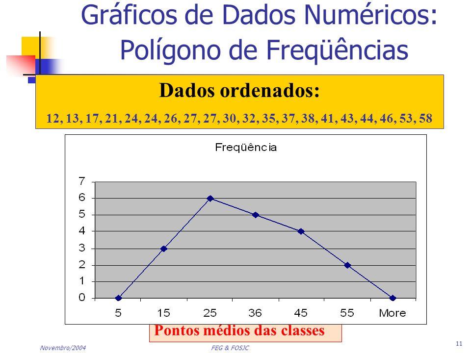 Gráficos de Dados Numéricos: Polígono de Freqüências